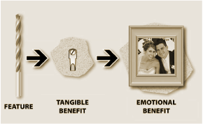 Emotional Benefits